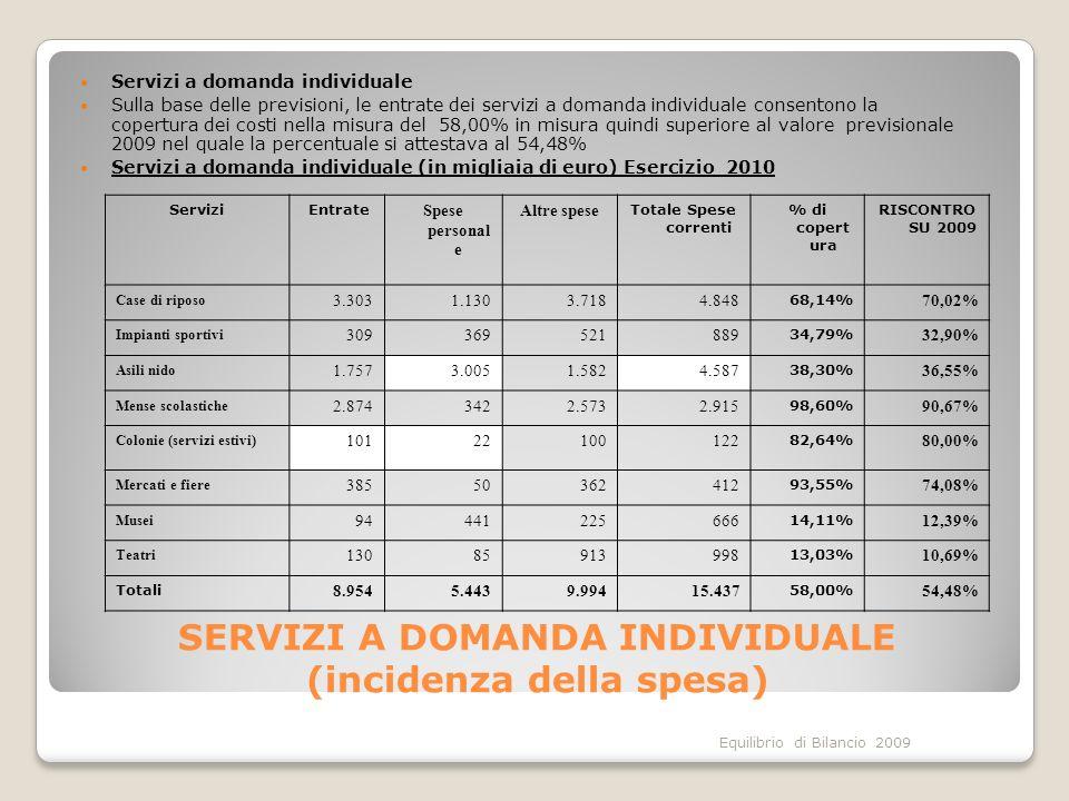 Equilibrio di Bilancio 2009 SERVIZI A DOMANDA INDIVIDUALE (incidenza della spesa) Servizi a domanda individuale Sulla base delle previsioni, le entrate dei servizi a domanda individuale consentono la copertura dei costi nella misura del 58,00% in misura quindi superiore al valore previsionale 2009 nel quale la percentuale si attestava al 54,48% Servizi a domanda individuale (in migliaia di euro) Esercizio 2010 Servizi Entrate Spese personal e Altre spese Totale Spese correnti % di copert ura RISCONTRO SU 2009 Case di riposo 3.3031.1303.7184.848 68,14% 70,02% Impianti sportivi 309369521889 34,79% 32,90% Asili nido 1.7573.0051.5824.587 38,30% 36,55% Mense scolastiche 2.8743422.5732.915 98,60% 90,67% Colonie (servizi estivi) 10122100122 82,64% 80,00% Mercati e fiere 38550362412 93,55% 74,08% Musei 94441225666 14,11% 12,39% Teatri 13085913998 13,03% 10,69% Totali 8.9545.4439.99415.437 58,00% 54,48%