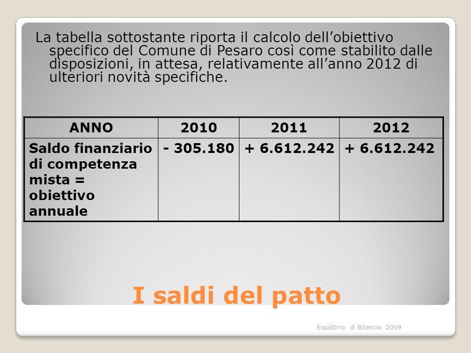 Equilibrio di Bilancio 2009 I saldi del patto ANNO201020112012 Saldo finanziario di competenza mista = obiettivo annuale - 305.180+ 6.612.242 La tabel