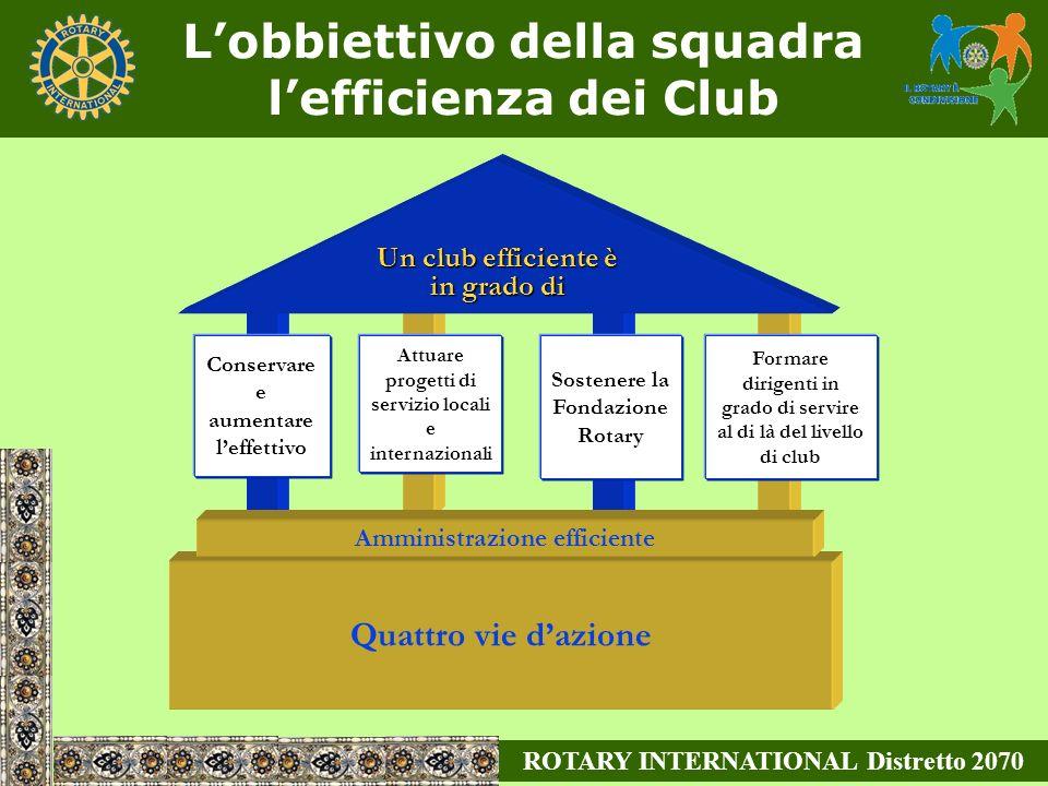 Conservare e aumentare leffettivo Attuare progetti di servizio locali e internazionali Sostenere la Fondazione Rotary Formare dirigenti in grado di servire al di là del livello di club Quattro vie dazione Amministrazione efficiente Un club efficiente è in grado di Lobbiettivo della squadra lefficienza dei Club ROTARY INTERNATIONAL Distretto 2070