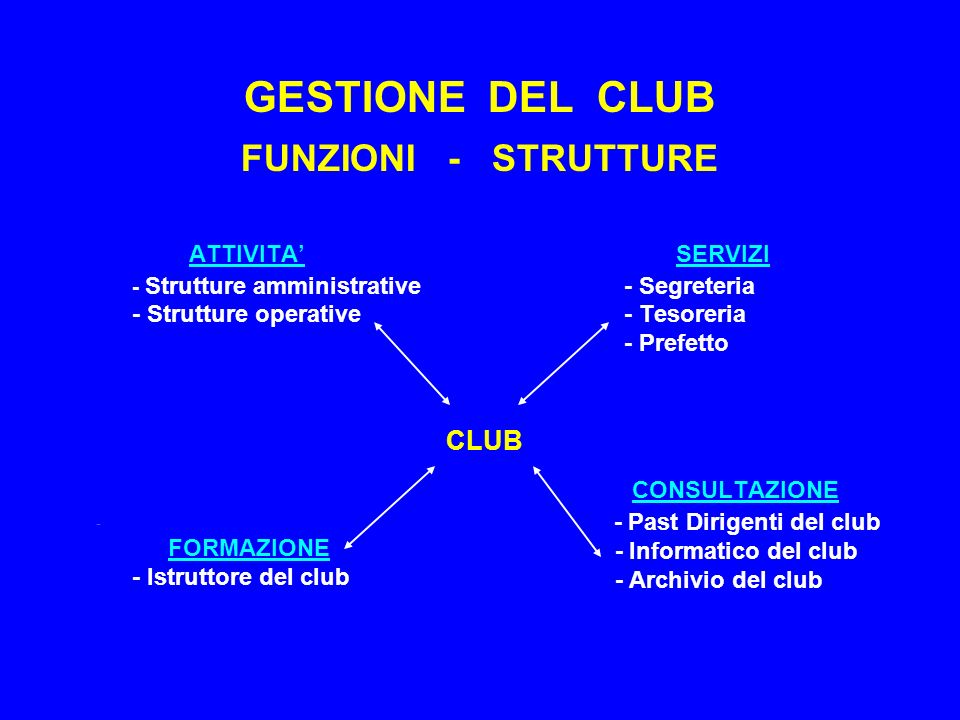 GESTIONE DEL CLUB FUNZIONI - STRUTTURE ATTIVITA - Strutture amministrative - Strutture operative CLUB - FORMAZIONE - Istruttore del club SERVIZI - Segreteria - Tesoreria - Prefetto CONSULTAZIONE - Past Dirigenti del club - Informatico del club - Archivio del club