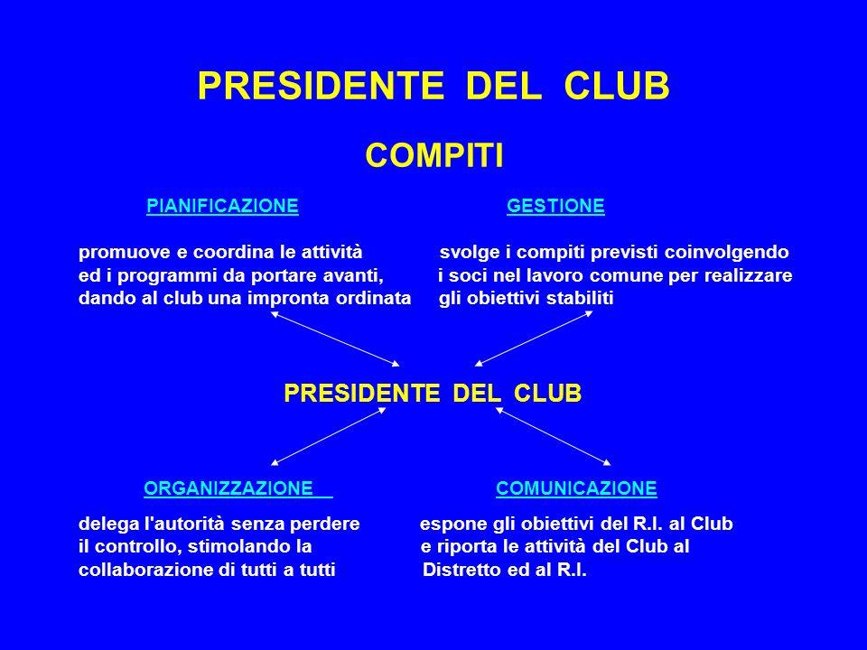 PRESIDENTE DEL CLUB 5 CIRCUITO DELL EFFICIENZA PRESIDENTE efficiente e fra loro un organizza un DIRIGENTI CLUB efficienti efficiente che esprimono in cui sono impegnati SOCI efficienti