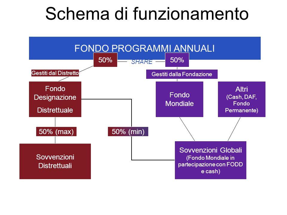 FONDO PROGRAMMI ANNUALI SHARE Sovvenzioni Distrettuali 50% (max) Fondo Designazione Distrettuale 50% Fondo Mondiale 50% (min) Sovvenzioni Globali (Fon