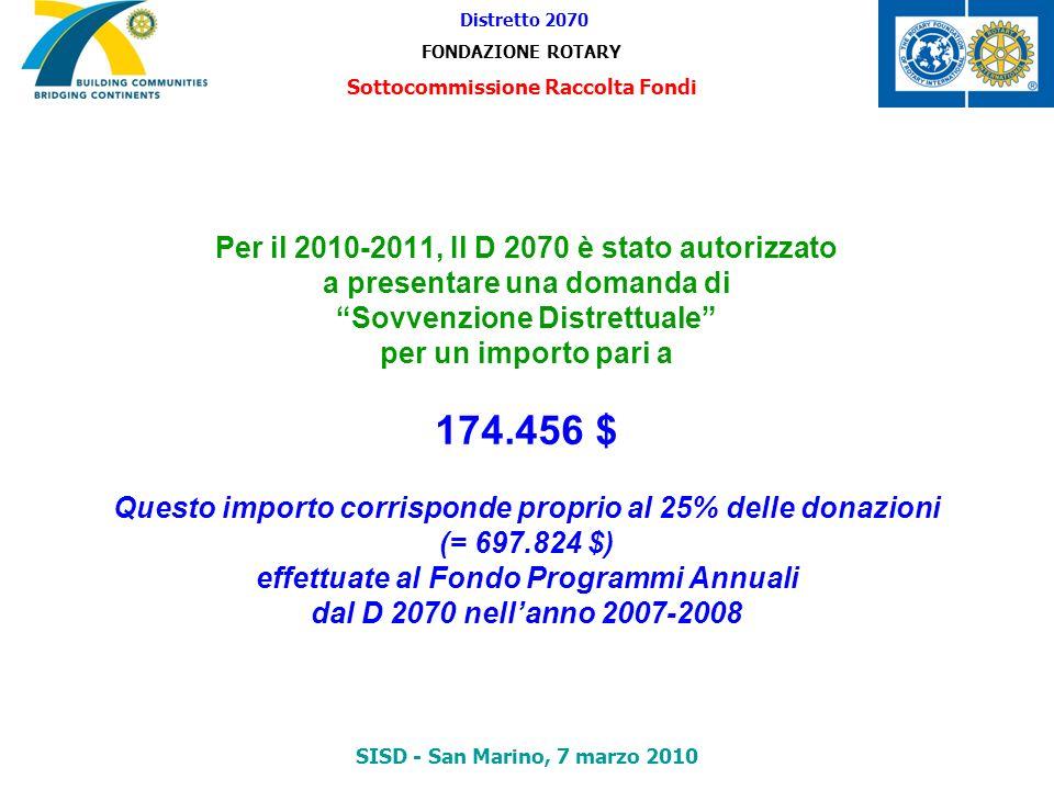 Per il 2010-2011, Il D 2070 è stato autorizzato a presentare una domanda di Sovvenzione Distrettuale per un importo pari a 174.456 $ Questo importo co
