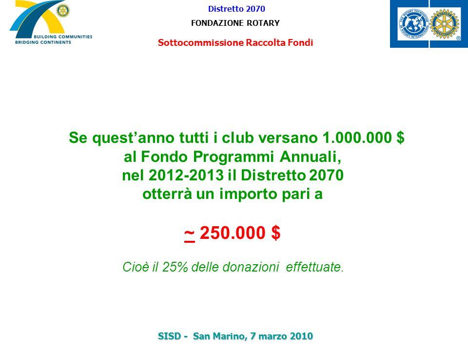 Se questanno tutti i club versano 1.000.000 $ al Fondo Programmi Annuali, nel 2012-2013 il Distretto 2070 otterrà un importo pari a ~ 250.000 $ Cioè i