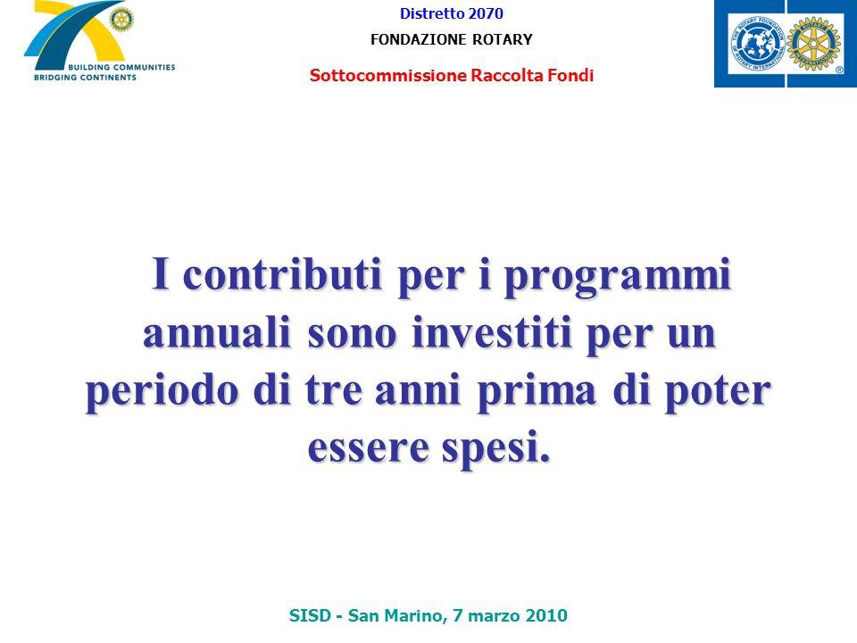 I contributi per i programmi annuali sono investiti per un periodo di tre anni prima di poter essere spesi. I contributi per i programmi annuali sono