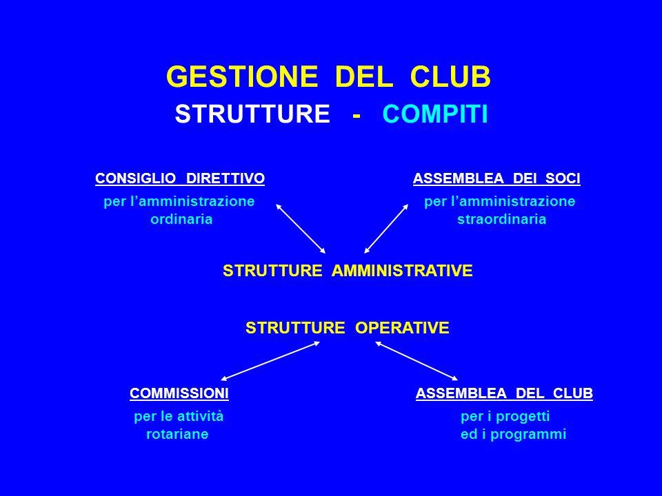 GESTIONE DEL CLUB STRUTTURE - COMPITI CONSIGLIO DIRETTIVO ASSEMBLEA DEI SOCI per lamministrazione per lamministrazione ordinaria straordinaria STRUTTURE AMMINISTRATIVE STRUTTURE OPERATIVE COMMISSIONI ASSEMBLEA DEL CLUB per le attività per i progetti rotariane ed i programmi