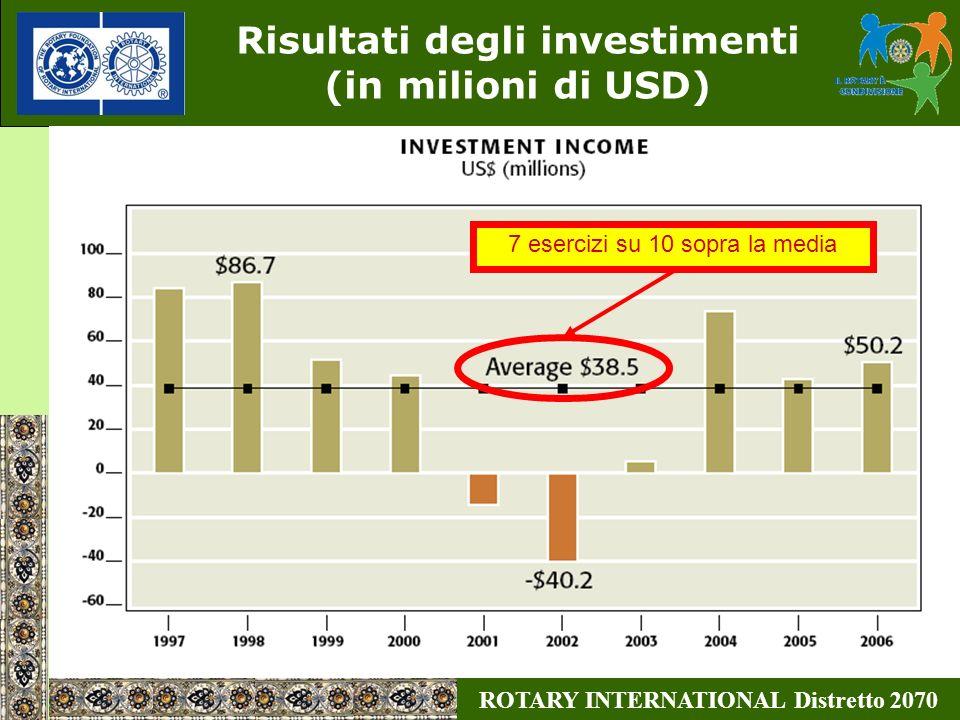 ROTARY INTERNATIONAL Distretto 2070 Risultati degli investimenti (in milioni di USD) 7 esercizi su 10 sopra la media