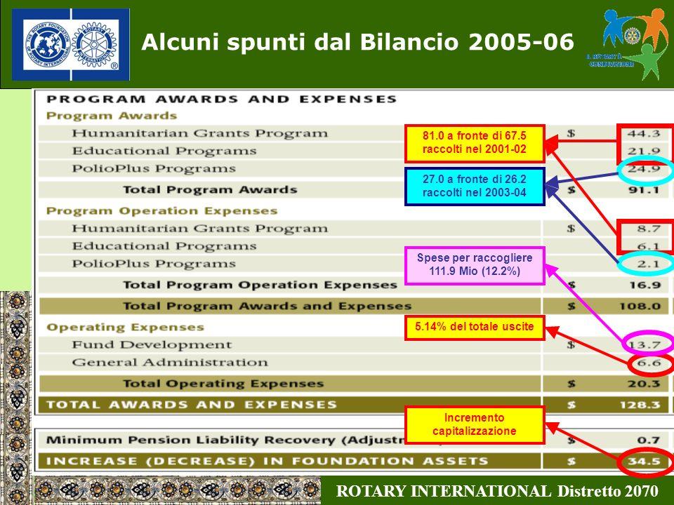 ROTARY INTERNATIONAL Distretto 2070 Alcuni spunti dal Bilancio 2005-06 81.0 a fronte di 67.5 raccolti nel 2001-02 27.0 a fronte di 26.2 raccolti nel 2