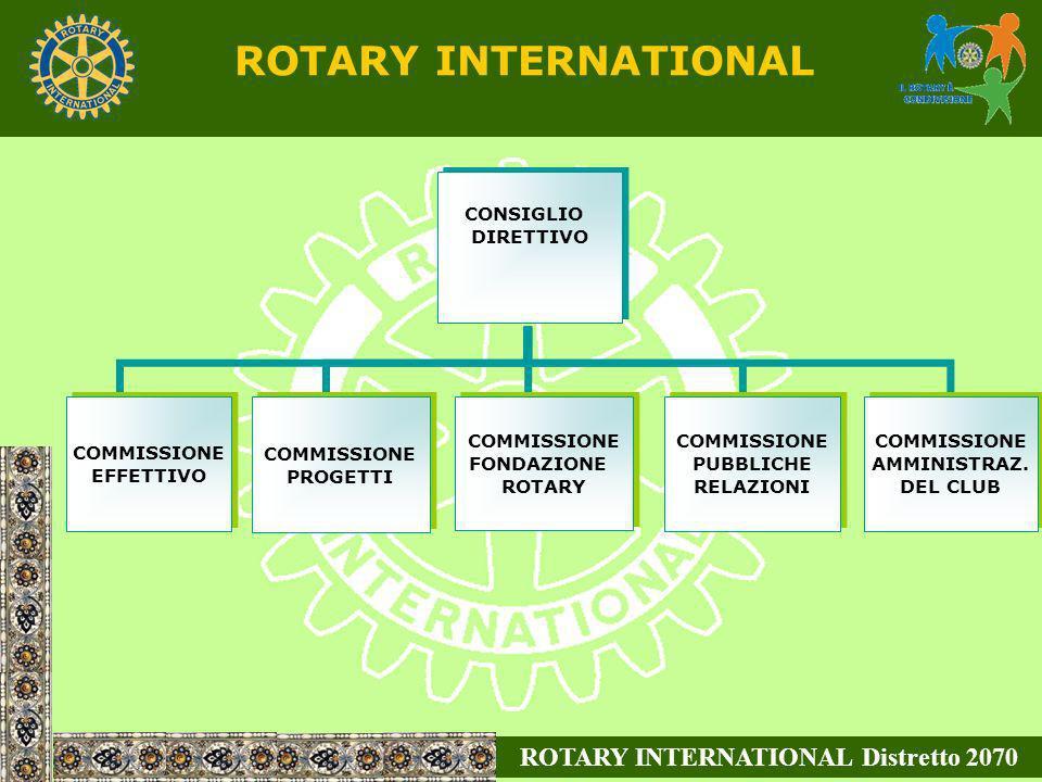 ROTARY INTERNATIONAL Distretto 2070 ROTARY INTERNATIONAL CONSIGLIO DIRETTIVO CONSIGLIO DIRETTIVO COMMISSIONE EFFETTIVO COMMISSIONE PROGETTI COMMISSION