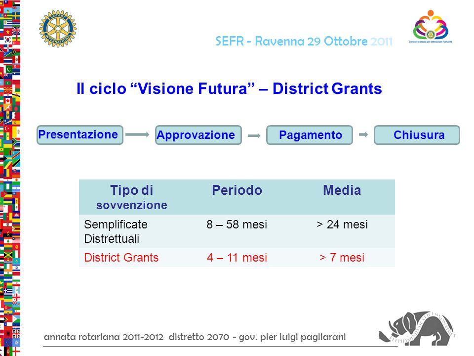 annata rotariana 2011-2012 distretto 2070 - gov.
