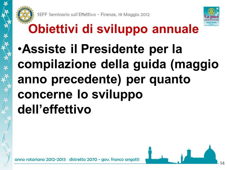 SEFF Seminario sull Effettivo - Firenze, 19 Maggio 2012 14 Obiettivi di sviluppo annuale Assiste il Presidente per la compilazione della guida (maggio anno precedente) per quanto concerne lo sviluppo delleffettivo