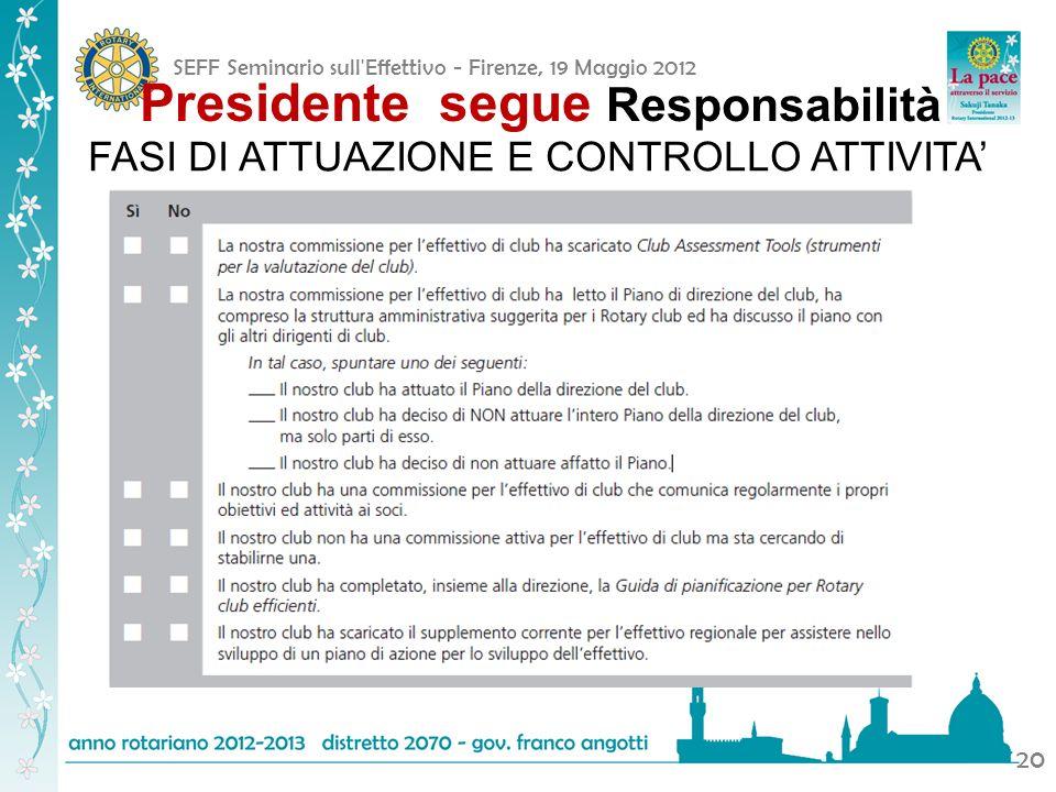 SEFF Seminario sull'Effettivo - Firenze, 19 Maggio 2012 20 Presidente segue Responsabilità FASI DI ATTUAZIONE E CONTROLLO ATTIVITA