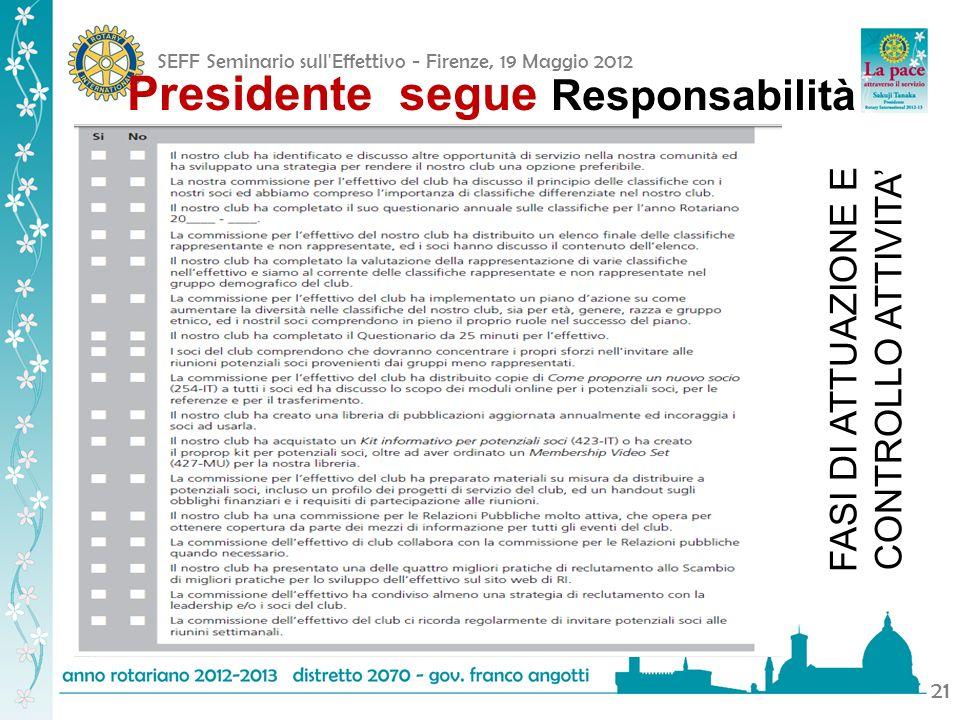 SEFF Seminario sull'Effettivo - Firenze, 19 Maggio 2012 21 Presidente segue Responsabilità FASI DI ATTUAZIONE E CONTROLLO ATTIVITA