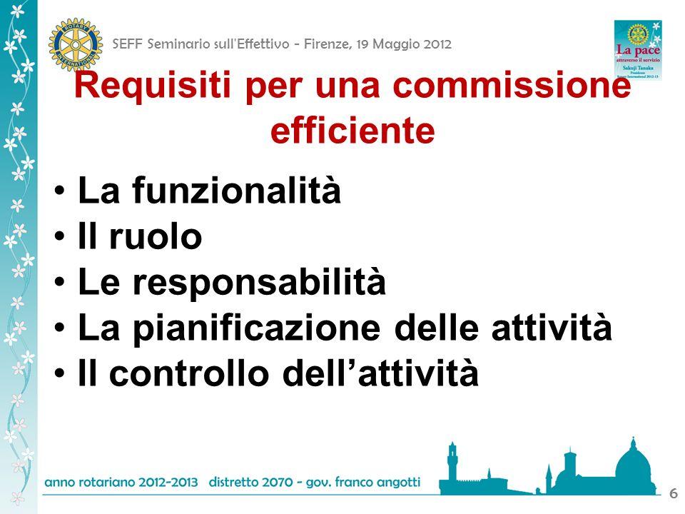 SEFF Seminario sull'Effettivo - Firenze, 19 Maggio 2012 66 Requisiti per una commissione efficiente La funzionalità Il ruolo Le responsabilità La pian
