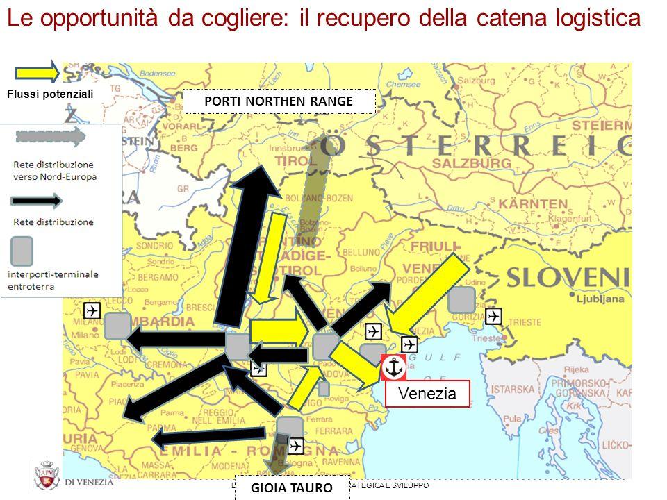 DIREZIONE PIANIFICAZIONE STRATEGICA E SVILUPPO Venezia PORTI NORTHEN RANGE GIOIA TAURO Flussi potenziali Le opportunità da cogliere: il recupero della catena logistica