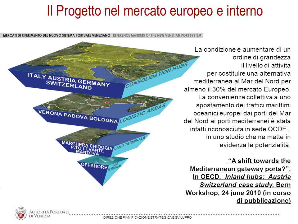 DIREZIONE PIANIFICAZIONE STRATEGICA E SVILUPPO Il Progetto nel mercato europeo e interno La condizione è aumentare di un ordine di grandezza il livello di attività per costituire una alternativa mediterranea al Mar del Nord per almeno il 30% del mercato Europeo.
