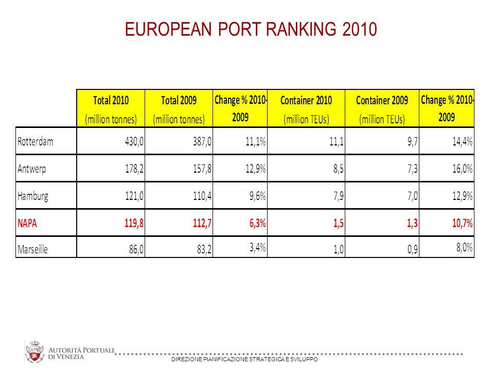 DIREZIONE PIANIFICAZIONE STRATEGICA E SVILUPPO EUROPEAN PORT RANKING 2010
