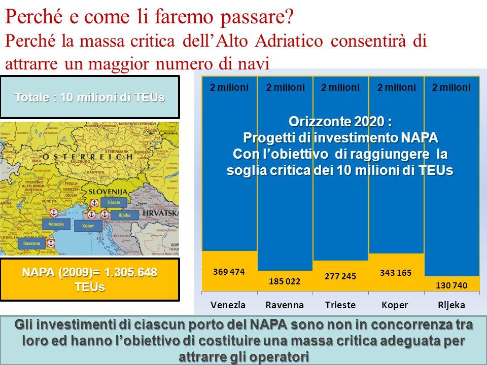 DIREZIONE PIANIFICAZIONE STRATEGICA E SVILUPPO Gli investimenti di ciascun porto del NAPA sono non in concorrenza tra loro ed hanno lobiettivo di costituire una massa critica adeguata per attrarre gli operatori NAPA (2009)= 1.305.648 TEUs Totale : 10 milioni di TEUs Orizzonte 2020 : Progetti di investimento NAPA Con lobiettivo di raggiungere la soglia critica dei 10 milioni di TEUs 2 milioni Perché e come li faremo passare.