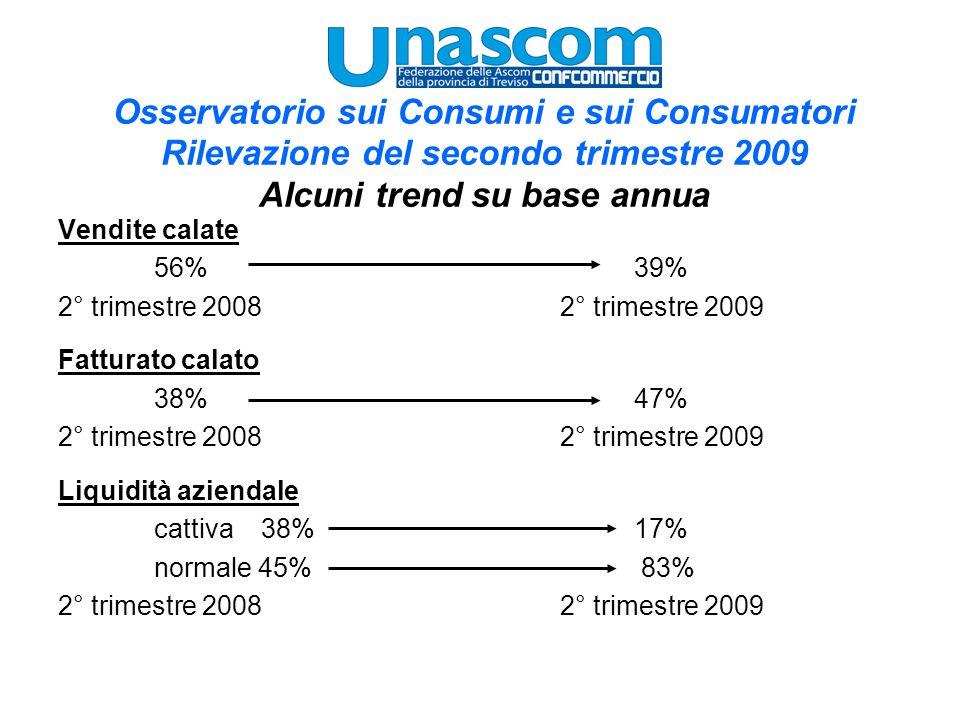 Osservatorio sui Consumi e sui Consumatori Rilevazione del secondo trimestre 2009 Alcuni trend su base annua Vendite calate 56% 39% 2° trimestre 2008