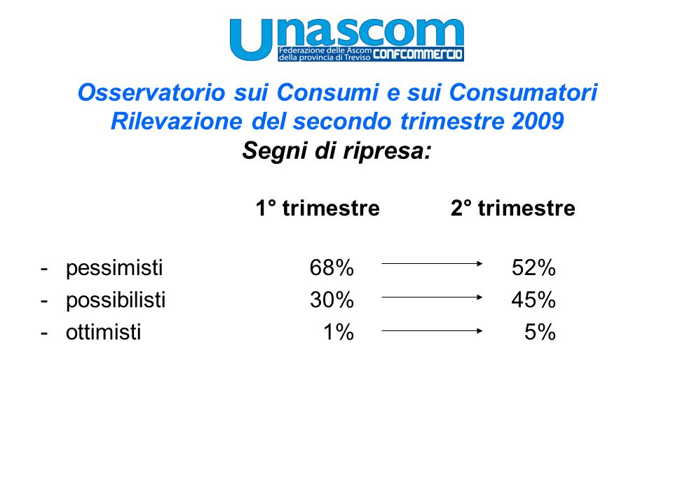 Osservatorio sui Consumi e sui Consumatori Rilevazione del secondo trimestre 2009 Segni di ripresa: 1° trimestre 2° trimestre -pessimisti68%52% -possibilisti30%45% -ottimisti 1% 5%