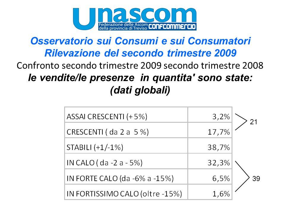 Osservatorio sui Consumi e sui Consumatori Rilevazione del secondo trimestre 2009 Confronto secondo trimestre 2009 secondo trimestre 2008 le vendite/le presenze in quantita sono state: (dati globali) 21 39