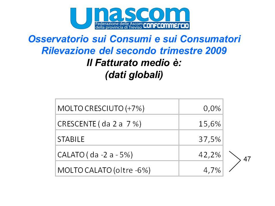 Osservatorio sui Consumi e sui Consumatori Rilevazione del secondo trimestre 2009 Il Fatturato medio è: (dati globali) 47