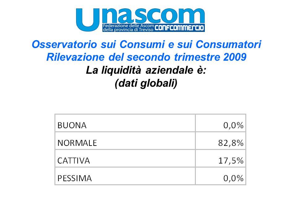 Osservatorio sui Consumi e sui Consumatori Rilevazione del secondo trimestre 2009 La liquidità aziendale è: (dati globali)