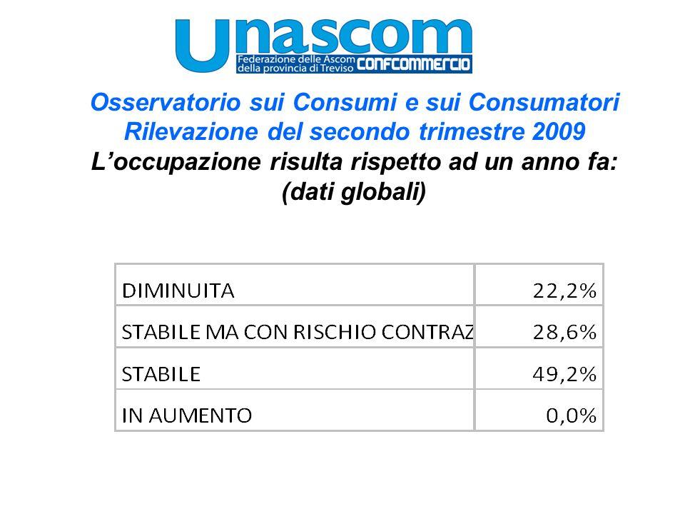 Osservatorio sui Consumi e sui Consumatori Rilevazione del secondo trimestre 2009 Si avvertono dei segni di ripresa dei consumi: (dati globali) 48