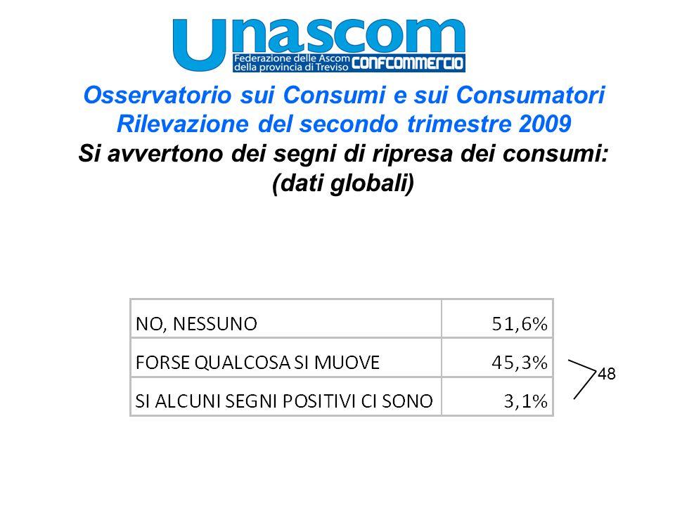 Osservatorio sui Consumi e sui Consumatori Rilevazione del secondo trimestre 2009 Nei prossimi sei mesi è prevedibile che le vendite: (dati globali)
