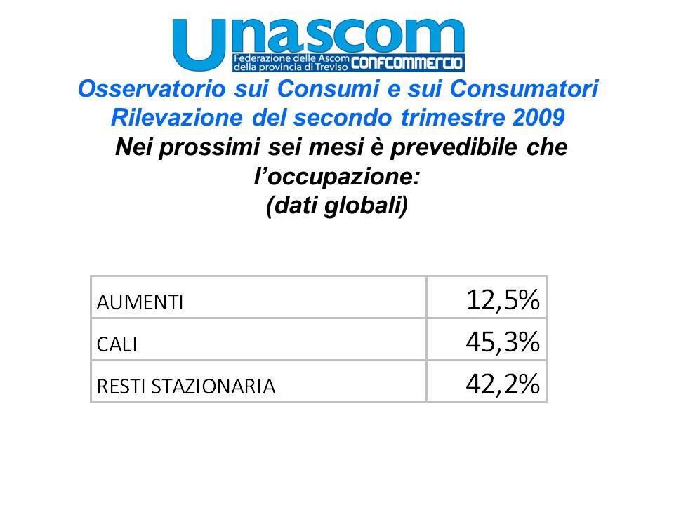 Osservatorio sui Consumi e sui Consumatori Rilevazione del secondo trimestre 2009 Nei prossimi sei mesi è prevedibile che loccupazione: (dati globali)