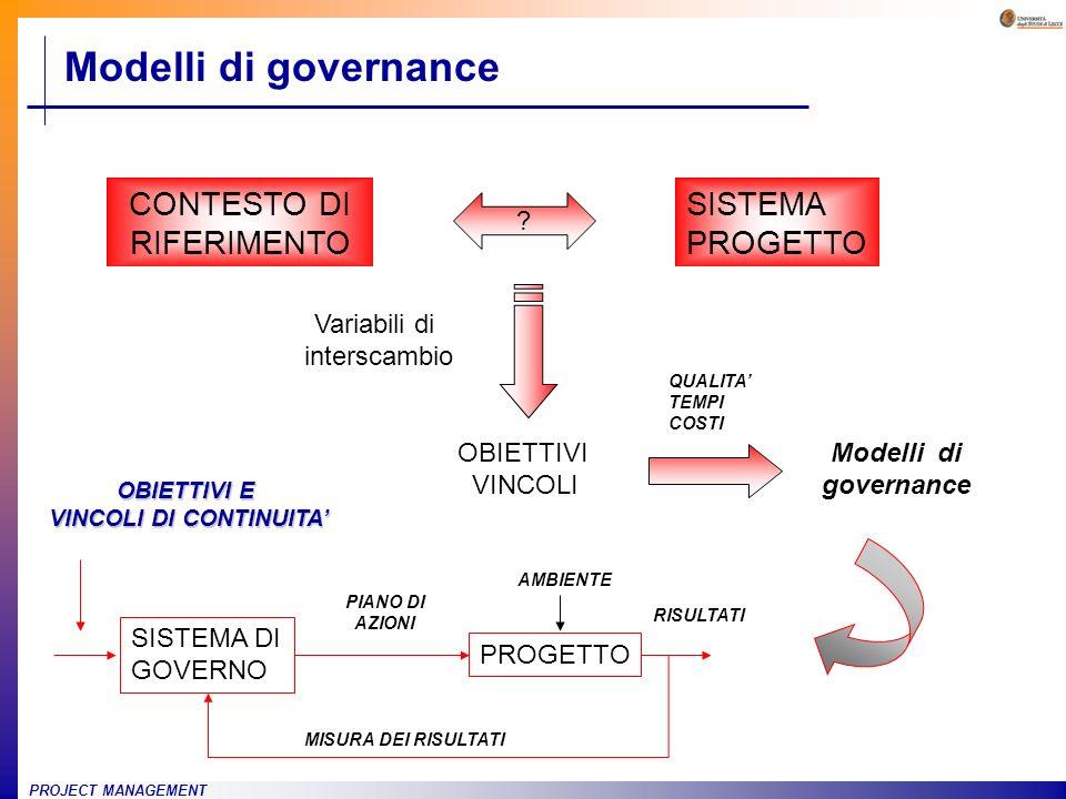PROJECT MANAGEMENT Modelli di governance SISTEMA PROGETTO CONTESTO DI RIFERIMENTO ? OBIETTIVI VINCOLI Variabili di interscambio Modelli di governance