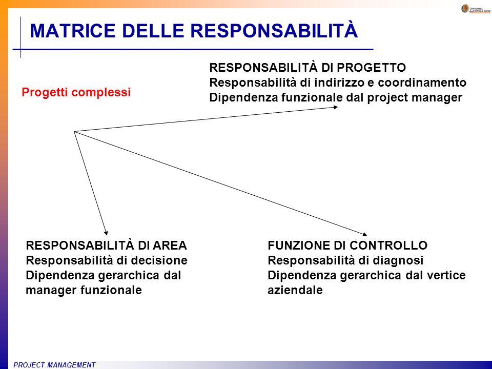PROJECT MANAGEMENT MATRICE DELLE RESPONSABILITÀ RESPONSABILITÀ DI AREA Responsabilità di decisione Dipendenza gerarchica dal manager funzionale RESPON