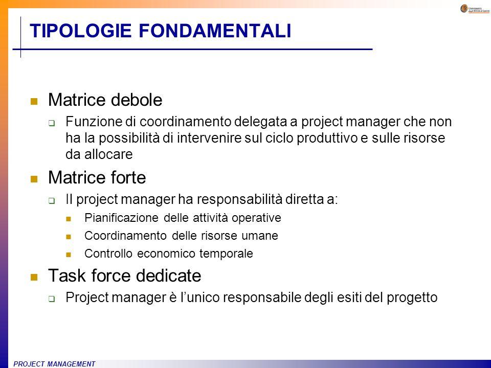 PROJECT MANAGEMENT TIPOLOGIE FONDAMENTALI Matrice debole Funzione di coordinamento delegata a project manager che non ha la possibilità di intervenire