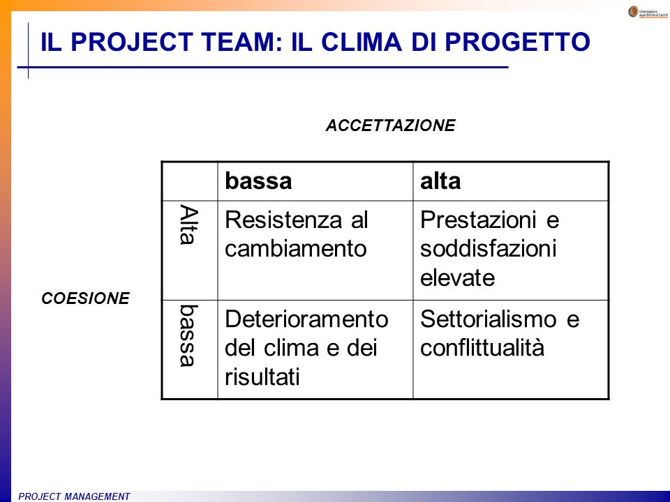 PROJECT MANAGEMENT IL PROJECT TEAM: IL CLIMA DI PROGETTO bassaalta Alta Resistenza al cambiamento Prestazioni e soddisfazioni elevate bassa Deterioram
