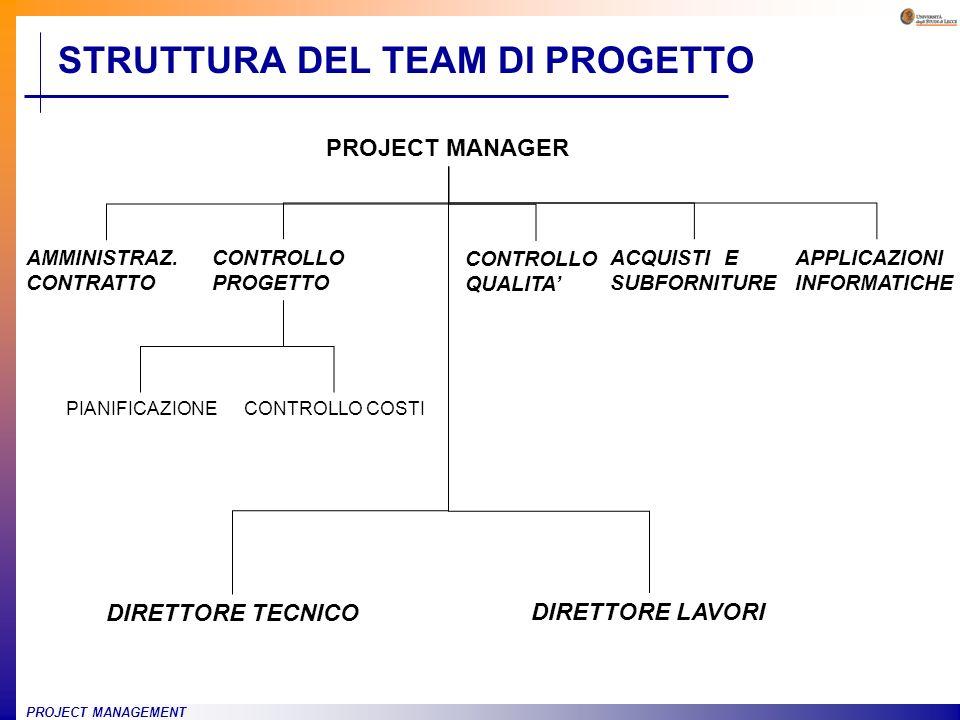 PROJECT MANAGEMENT STRUTTURA DEL TEAM DI PROGETTO PROJECT MANAGER AMMINISTRAZ. CONTRATTO CONTROLLO QUALITA CONTROLLO PROGETTO ACQUISTI E SUBFORNITURE