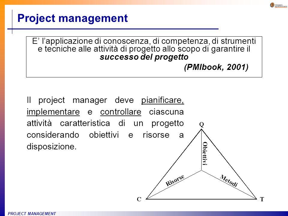 PROJECT MANAGEMENT Project management E lapplicazione di conoscenza, di competenza, di strumenti e tecniche alle attività di progetto allo scopo di ga