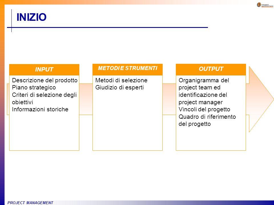 PROJECT MANAGEMENT INIZIO INPUT Descrizione del prodotto Piano strategico Criteri di selezione degli obiettivi Informazioni storiche Metodi di selezio