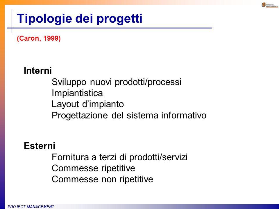 PROJECT MANAGEMENT Tipologie dei progetti (Caron, 1999) Interni Sviluppo nuovi prodotti/processi Impiantistica Layout dimpianto Progettazione del sist