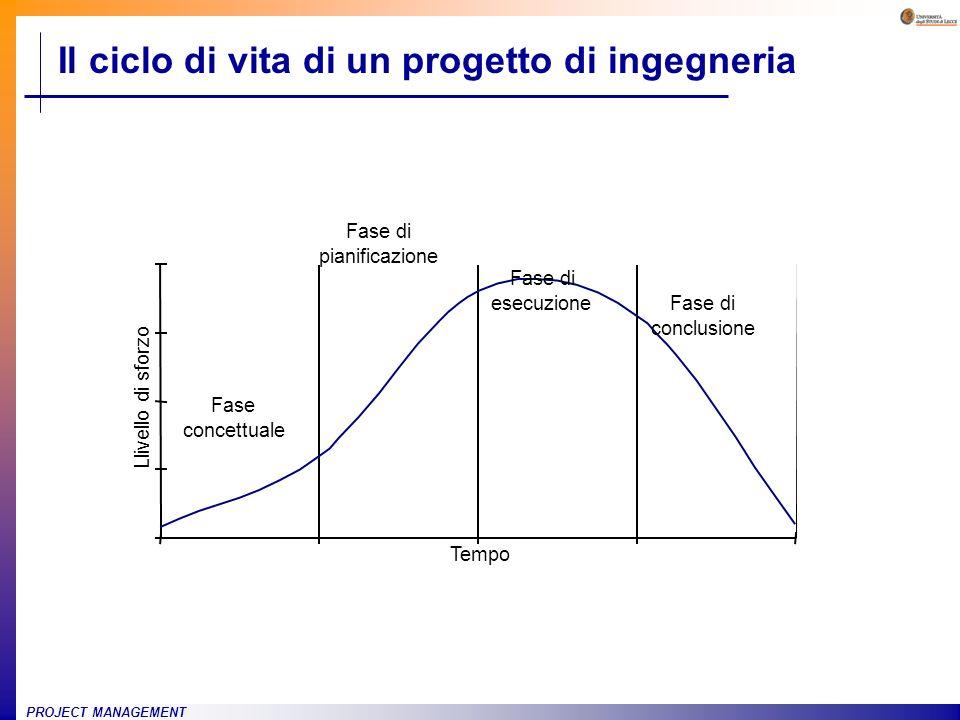 PROJECT MANAGEMENT Il ciclo di vita di un progetto di ingegneria Fase di conclusione Fase di esecuzione Fase di pianificazione Fase concettuale Tempo