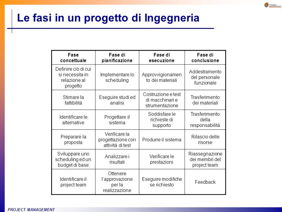 PROJECT MANAGEMENT Le fasi in un progetto di Ingegneria Fase concettuale Fase di pianificazione Fase di esecuzione Fase di conclusione Definire ciò di