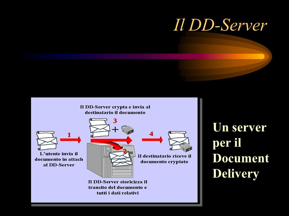 Il DD-Server Un server per il Document Delivery
