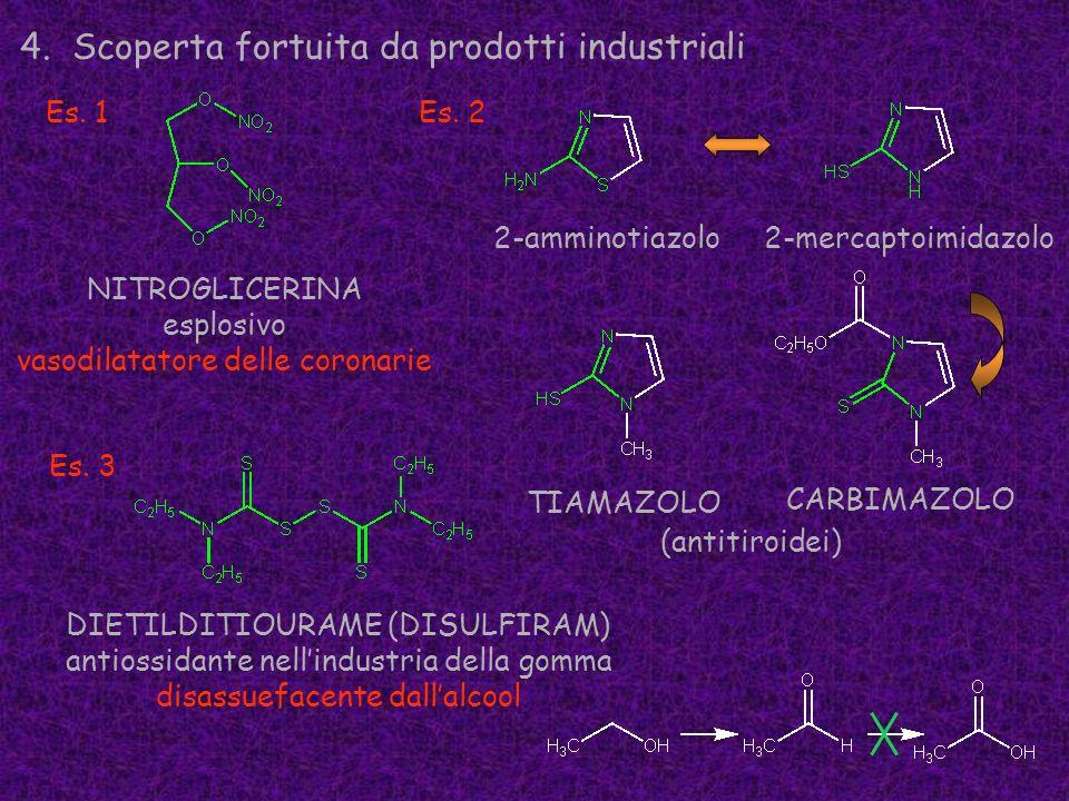 4. Scoperta fortuita da prodotti industriali NITROGLICERINA esplosivo vasodilatatore delle coronarie CARBIMAZOLO (antitiroidei) DIETILDITIOURAME (DISU