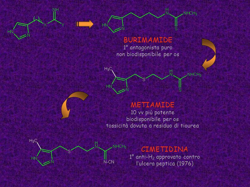 BURIMAMIDE 1° antagonista puro non biodisponibile per os METIAMIDE 10 vv più potente biodisponibile per os tossicità dovuta a residuo di tiourea CIMET