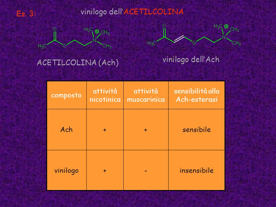 Es. 3: vinilogo dellACETILCOLINA ACETILCOLINA (Ach) composto attività nicotinica attività muscarinica sensibilità alla Ach-esterasi Ach++sensibile vin