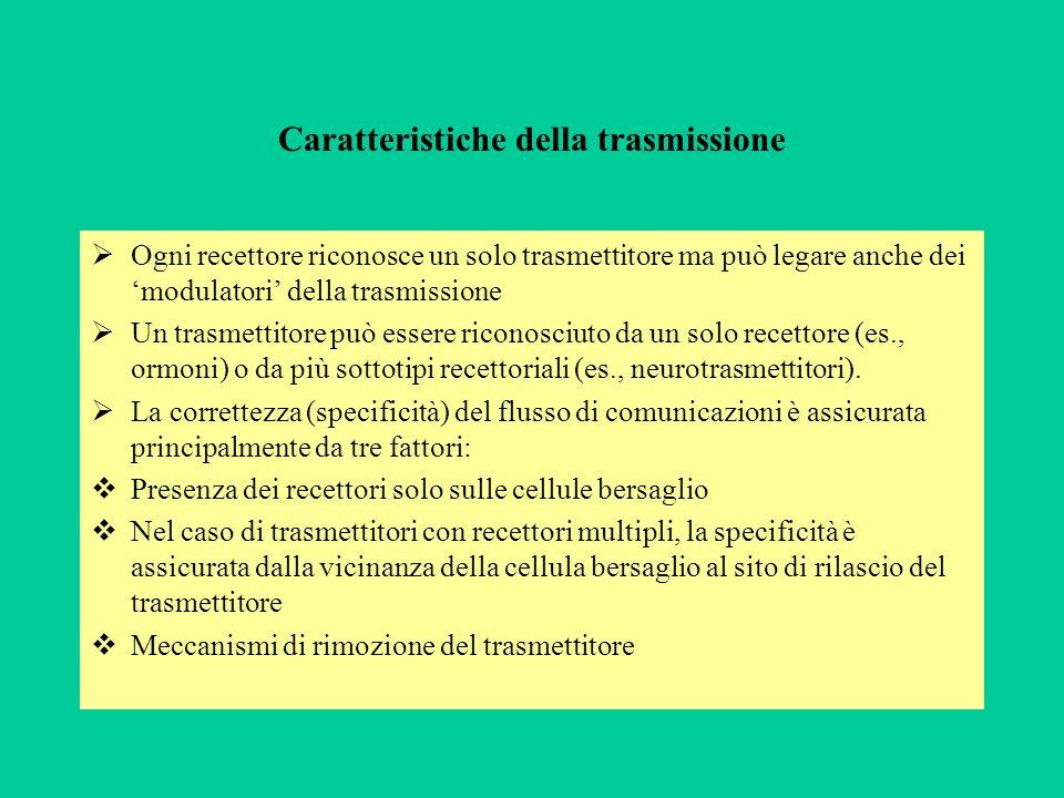 Caratteristiche della trasmissione Ogni recettore riconosce un solo trasmettitore ma può legare anche dei modulatori della trasmissione Un trasmettito