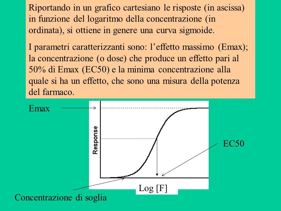 Riportando in un grafico cartesiano le risposte (in ascissa) in funzione del logaritmo della concentrazione (in ordinata), si ottiene in genere una cu