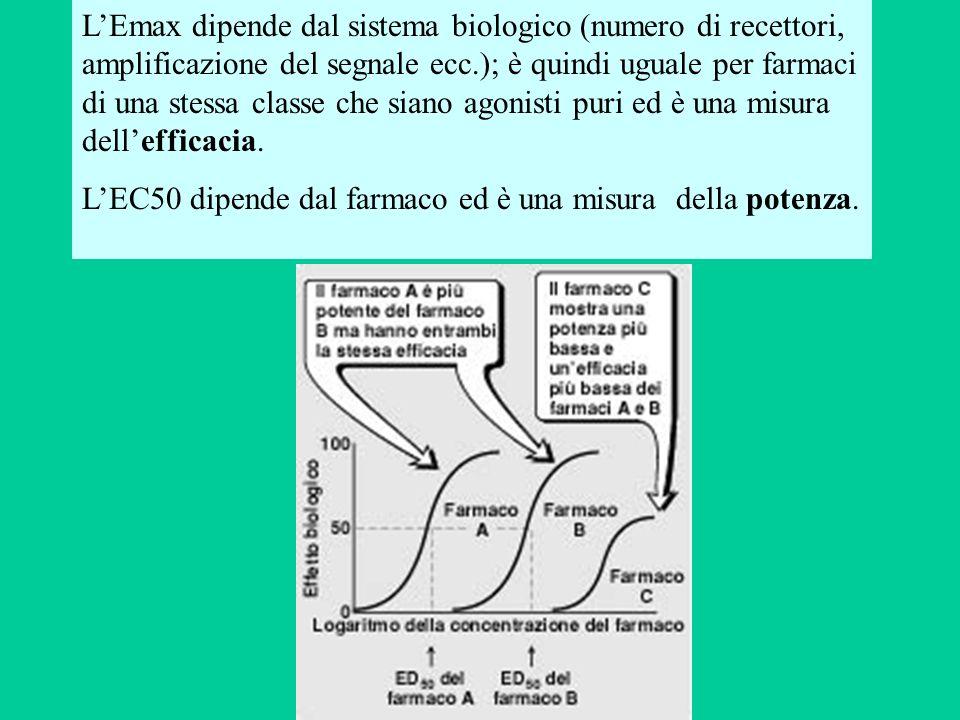 LEmax dipende dal sistema biologico (numero di recettori, amplificazione del segnale ecc.); è quindi uguale per farmaci di una stessa classe che siano