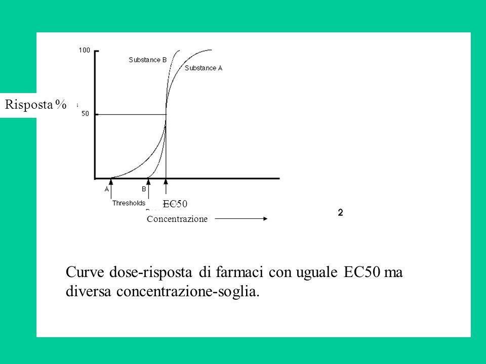 Risposta % Curve dose-risposta di farmaci con uguale EC50 ma diversa concentrazione-soglia. EC50 Concentrazione