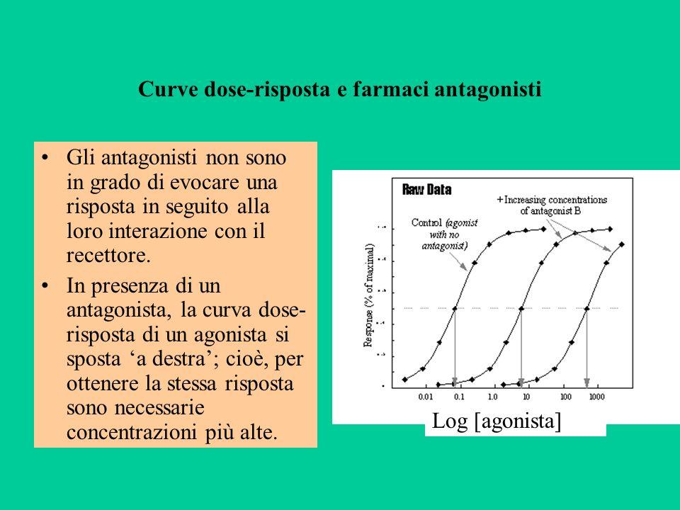 Curve dose-risposta e farmaci antagonisti Gli antagonisti non sono in grado di evocare una risposta in seguito alla loro interazione con il recettore.