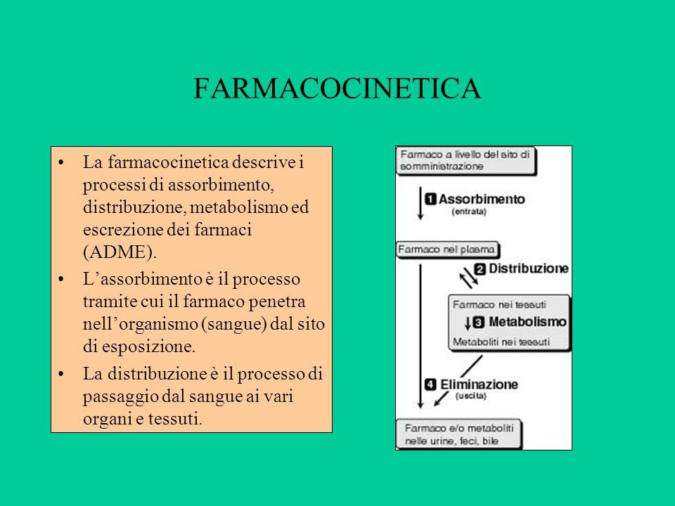 FARMACOCINETICA La farmacocinetica descrive i processi di assorbimento, distribuzione, metabolismo ed escrezione dei farmaci (ADME). Lassorbimento è i